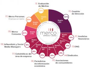 merco-metodologia